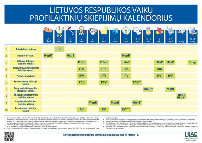 Per pirmąjį ketvirtį Lietuvoje registruoti 8 meningokokinės infekcijos atvejai. Skiepijimų aprėptys padvigubėjo