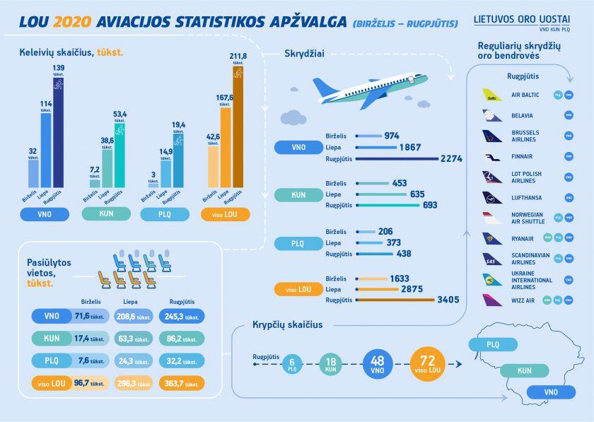 Rugpjūčio aviacijos rodikliai: Lietuvos oro uostuose toliau augo keleivių srautai