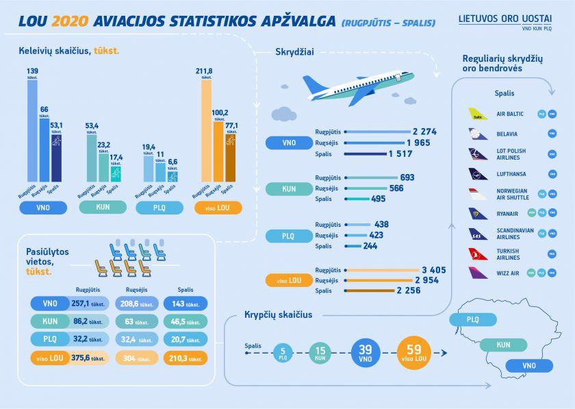 Spalį Lietuvos oro uostuose mažėjo keleivių srautai, augo krovinių apimtys