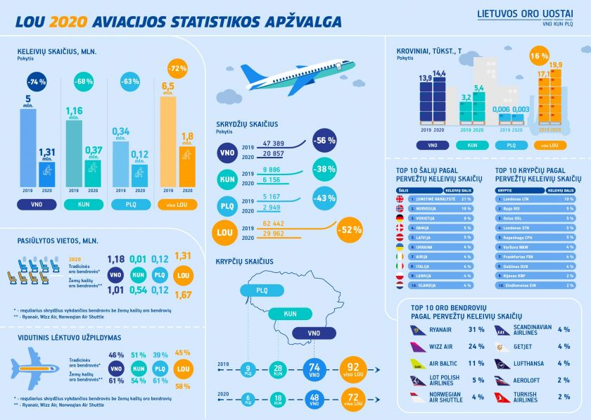 Lietuvos oro uostai apžvelgia 2020–uosius: didžiausių iššūkių aviacijai metai